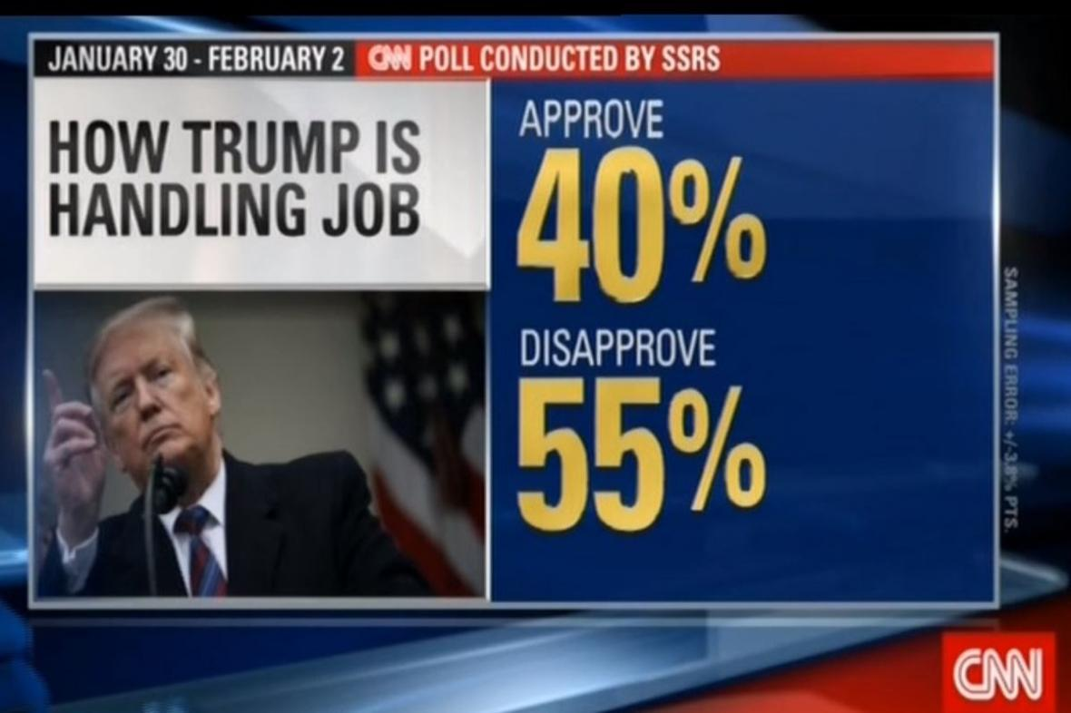 نظرسنجی سی ان ان: نارضایتی اکثر آمریکایی ها از عملکرد ترامپ