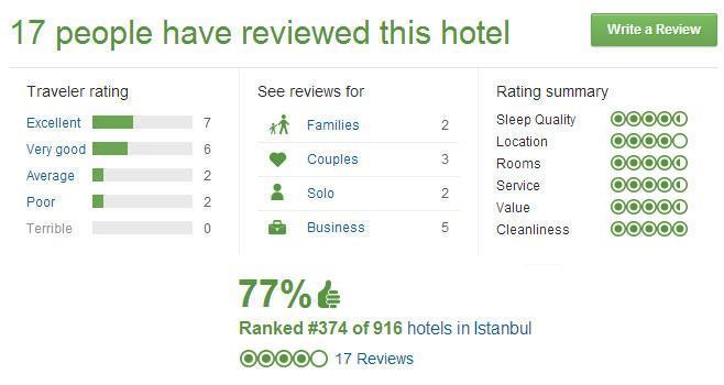 هتل بیز جواهر شیشلی، استانبول